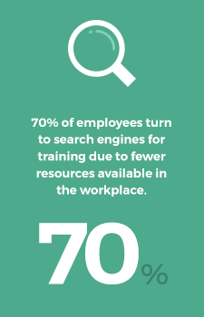 70% of learners turn to search engines for training due to fewer resources available in the workplace.