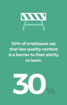 30% of employees say that low quality content is a barrier to their ability to learn.
