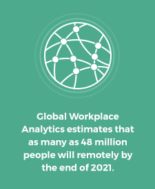 Global Workplace Analytics estimates that as many as 48 million people will remotely by the end of 2021.